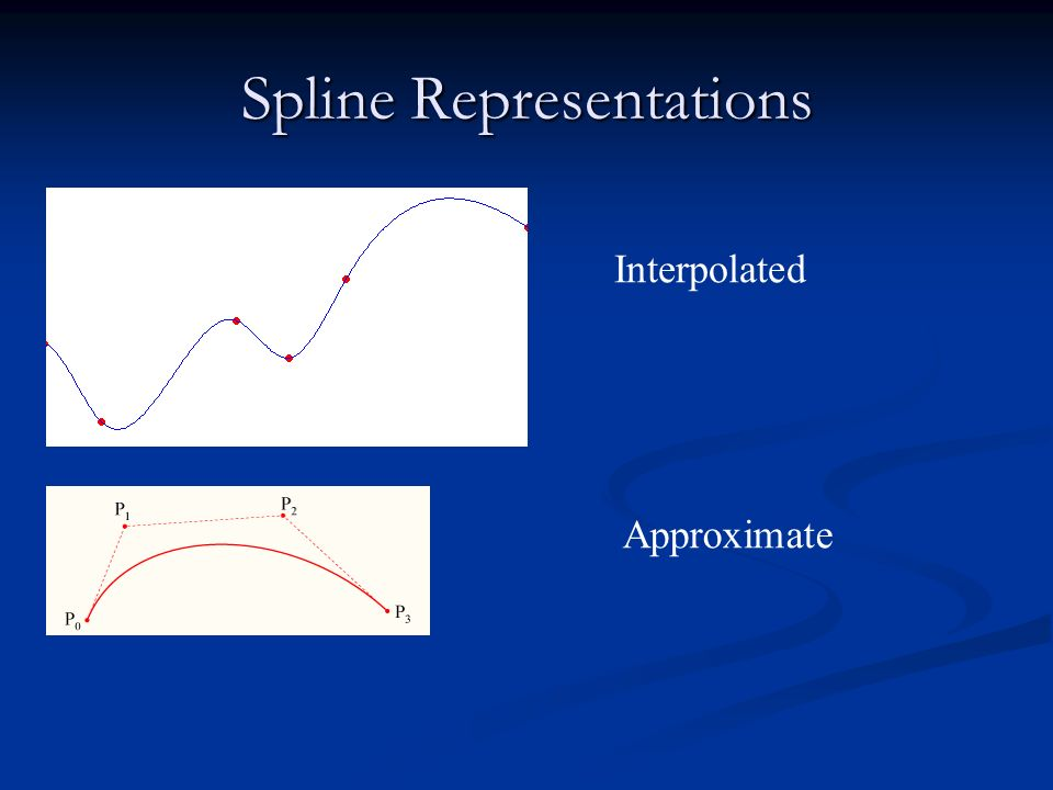 Spline Representations Interpolated Approximate