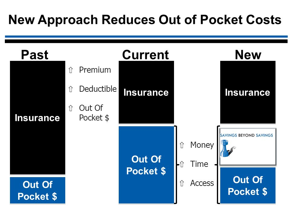 Past Current New Insurance Out Of Pocket $ Premium Deductible Out Of Pocket $ Money Time Access Insurance Out Of Pocket $ Insurance Out Of Pocket $ New Approach Reduces Out of Pocket Costs