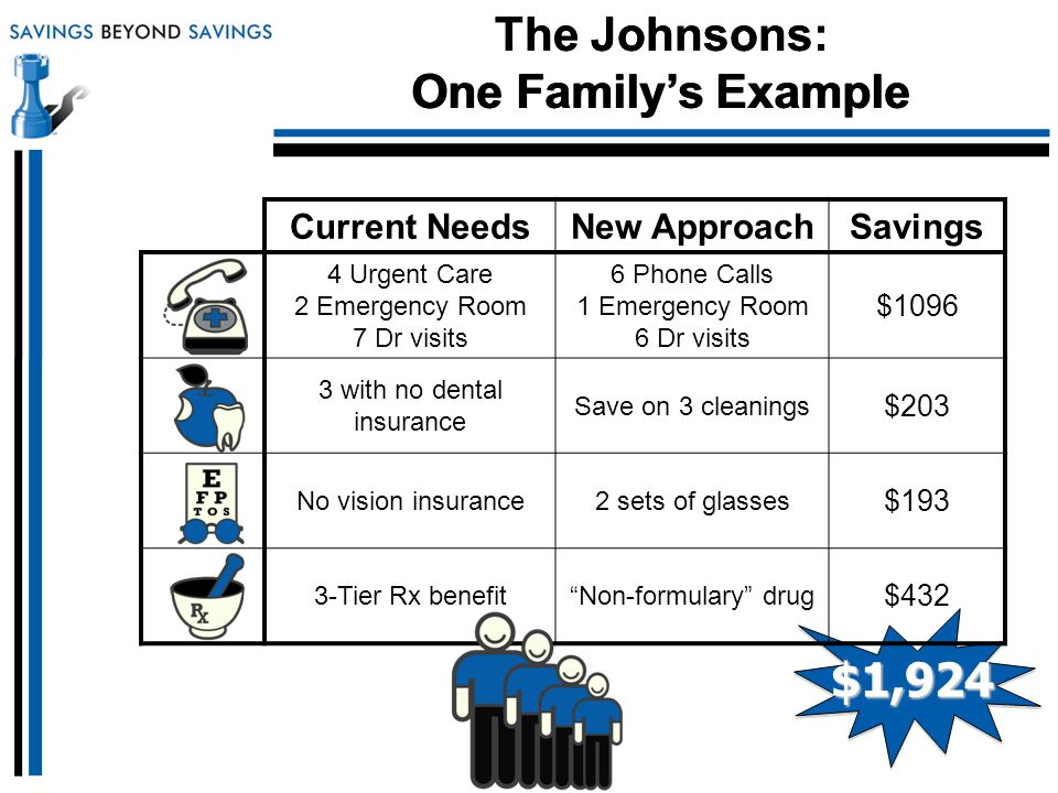 The Johnsons: One Familys Example $1,924 Current NeedsNew ApproachSavings 4 Urgent Care 2 Emergency Room 7 Dr visits 6 Phone Calls 1 Emergency Room 6 Dr visits $1096 3 with no dental insurance Save on 3 cleanings $203 No vision insurance2 sets of glasses $193 3-Tier Rx benefitNon-formulary drug $432