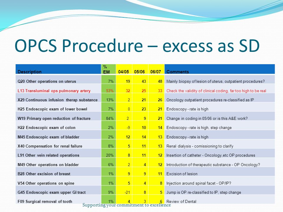 OPCS Procedure – excess as SD Description % EM04/0505/0606/07Comments Q20 Other operations on uterus7%194348Mainly biopsy of lesion of uterus, outpatient procedures.