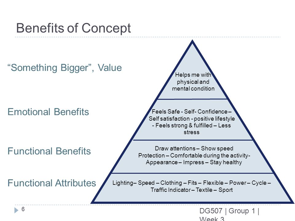 6 DG507 | Group 1 | Week 3 Benefits of Concept Something Bigger, Value Emotional Benefits Functional Benefits Functional Attributes Helps me with phys