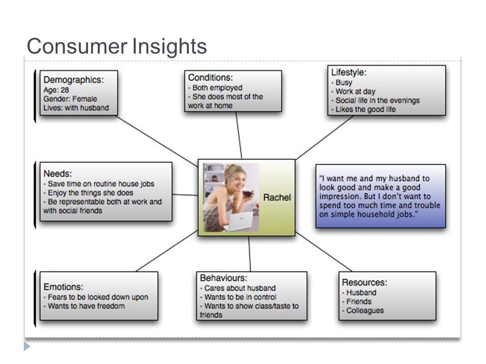 Consumer Insights