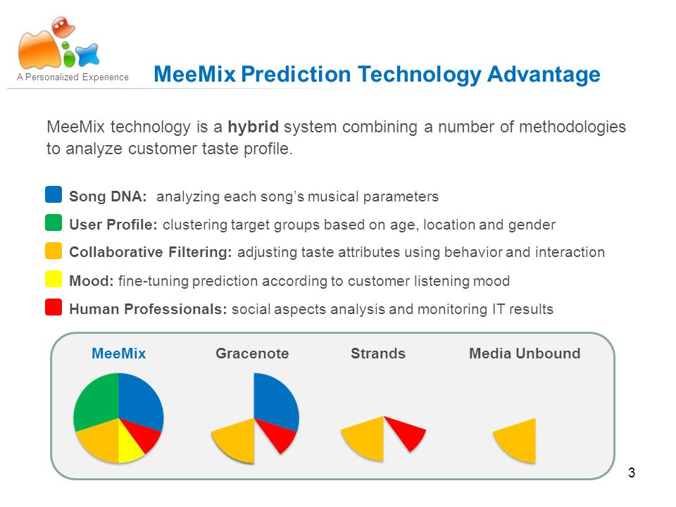 3 A Personalized Experience MeeMix Prediction Technology Advantage MeeMix technology is a hybrid system combining a number of methodologies to analyze customer taste profile.