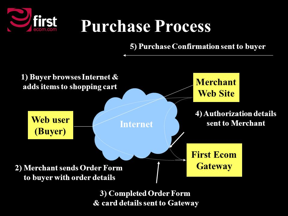 Purchase Process 5) Purchase Confirmation sent to buyer 2) Merchant sends Order Form to buyer with order details 1) Buyer browses Internet & adds items to shopping cart 3) Completed Order Form & card details sent to Gateway 4) Authorization details sent to Merchant Internet Web user (Buyer) Merchant Web Site First Ecom Gateway