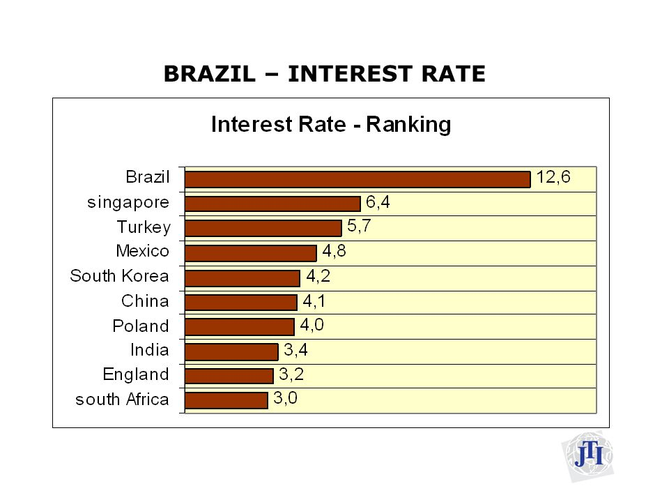 BRAZIL – INTEREST RATE