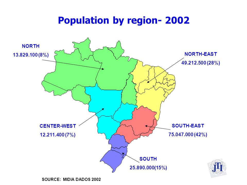 Population by region- 2002 NORTH-EAST 49.212.500 (28%) SOUTH-EAST 75.047.000 (42%) NORTH 13.829.100 (8%) SOURCE: MIDIA DADOS 2002 SOUTH 25.890.000(15%) CENTER-WEST 12.211.400 (7%)