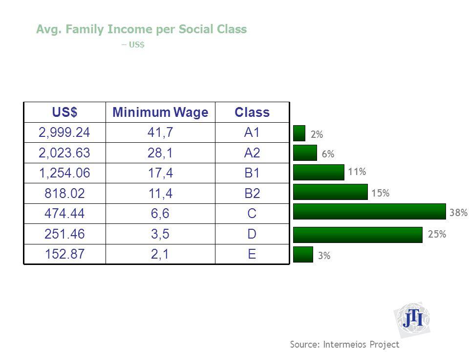 Avg. Family Income per Social Class – US$ B211,4818.02 C6,6474.44 D3,5251.46 E B1 A2 A1 Class 2,1152.87 17,41,254.06 28,12,023.63 41,72,999.24 Minimum