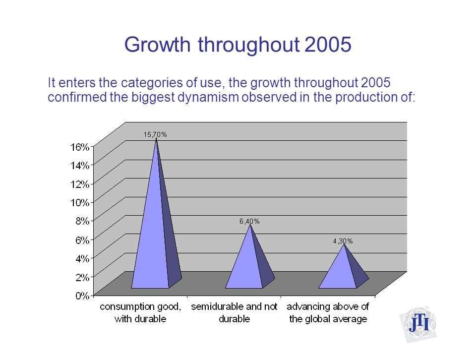 Growth throughout 2005 It enters the categories of use, the growth throughout 2005 confirmed the biggest dynamism observed in the production of:
