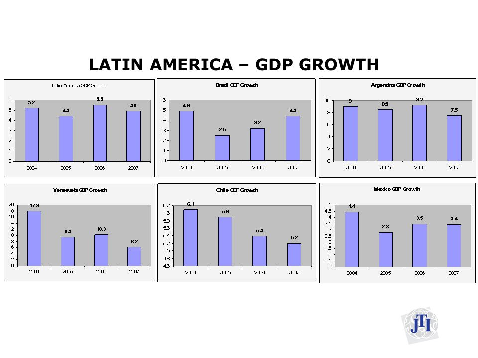 LATIN AMERICA – GDP GROWTH