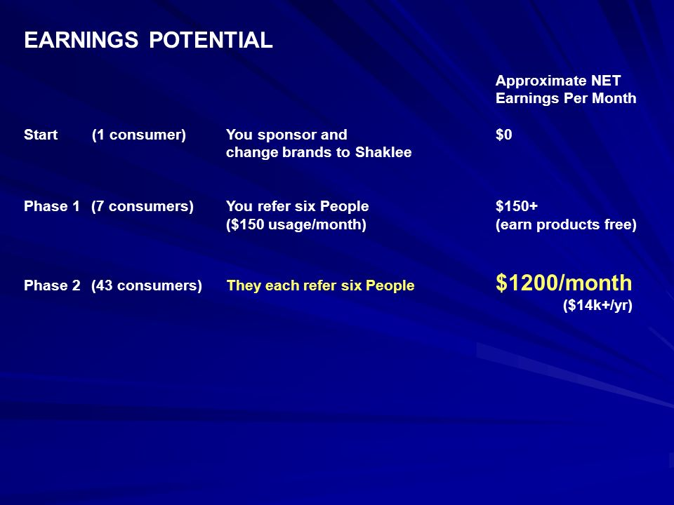 EARNINGS POTENTIAL Approximate NET Earnings Per Month Start (1 consumer)You sponsor and $0 change brands to Shaklee Phase 1 (7 consumers) You refer si