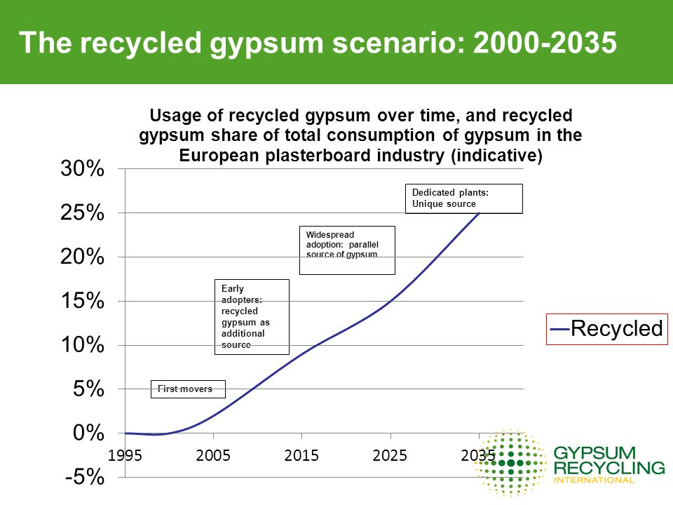 The recycled gypsum scenario: First movers Early adopters: recycled gypsum as additional source Widespread adoption: parallel source of gypsum Dedicated plants: Unique source