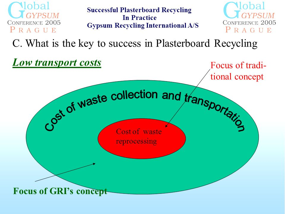 C. What is the key to success in Plasterboard Recycling Low transport costs Cost of waste reprocessing Successful Plasterboard Recycling In Practice G