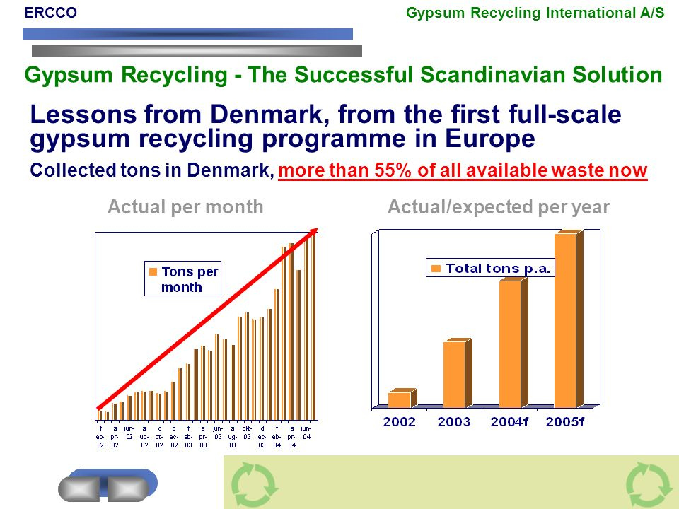 Lessons from Denmark, from the first full-scale gypsum recycling programme in Europe Collected tons in Denmark, more than 55% of all available waste n