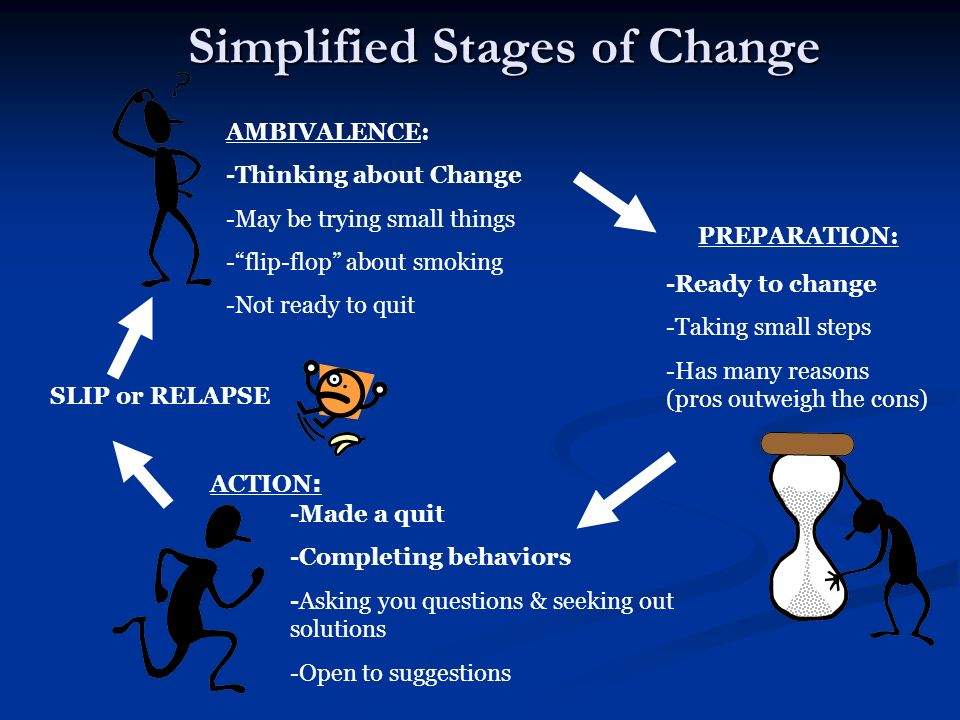 Simplified Stages of Change AMBIVALENCE: -Thinking about Change -May be trying small things -flip-flop about smoking -Not ready to quit -Ready to chan