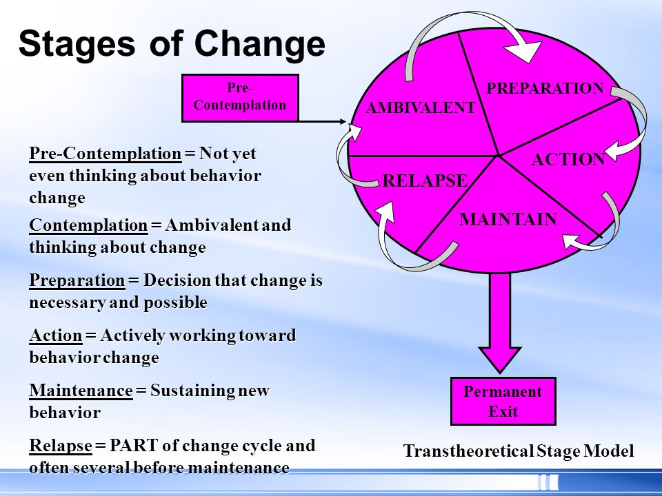 Stages of Change Pre-Contemplation = Not yet even thinking about behavior change Contemplation = Ambivalent and thinking about change Preparation = De