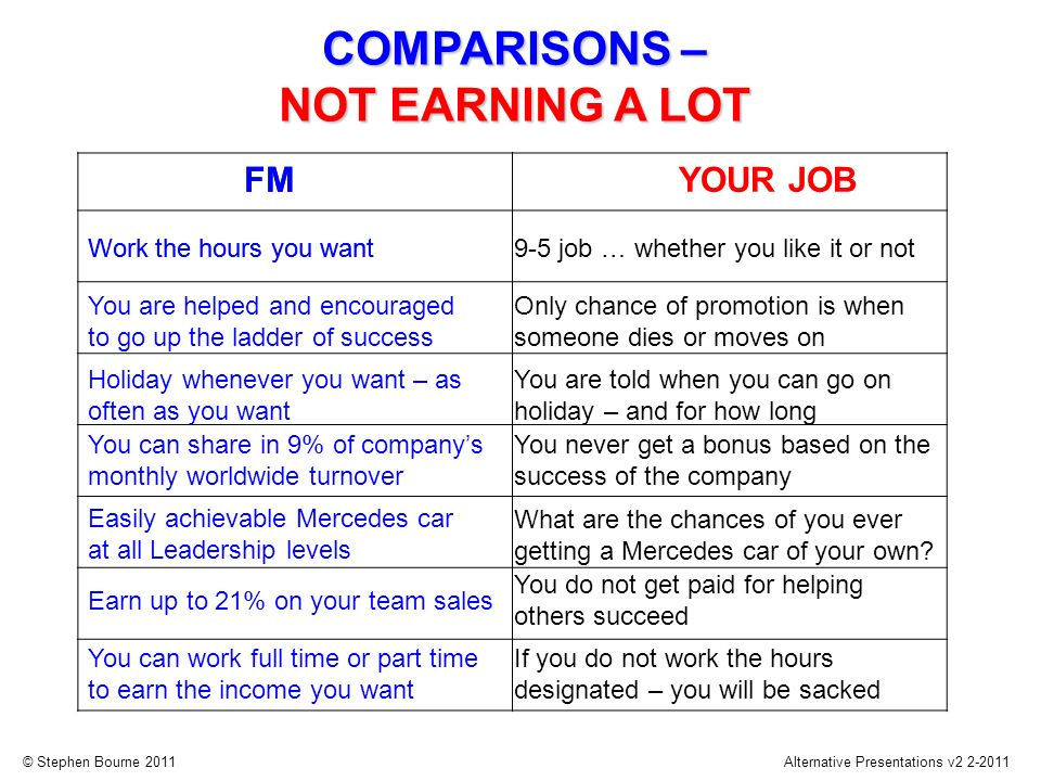 © Stephen Bourne 2011Alternative Presentations v2 2-2011 Work the hours you want FM You are helped and encouraged to go up the ladder of success Holiday whenever you want – as often as you want Earn up to 21% on your team sales You can work full time or part time to earn the income you want You can share in 9% of companys monthly worldwide turnover Easily achievable Mercedes car at all Leadership levels YOUR JOB 9-5 job … whether you like it or not Only chance of promotion is when someone dies or moves on You are told when you can go on holiday – and for how long You never get a bonus based on the success of the company What are the chances of you ever getting a Mercedes car of your own.