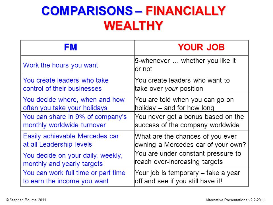 © Stephen Bourne 2011Alternative Presentations v2 2-2011 Work the hours you want FM COMPARISONS – FINANCIALLY WEALTHY You create leaders who take cont