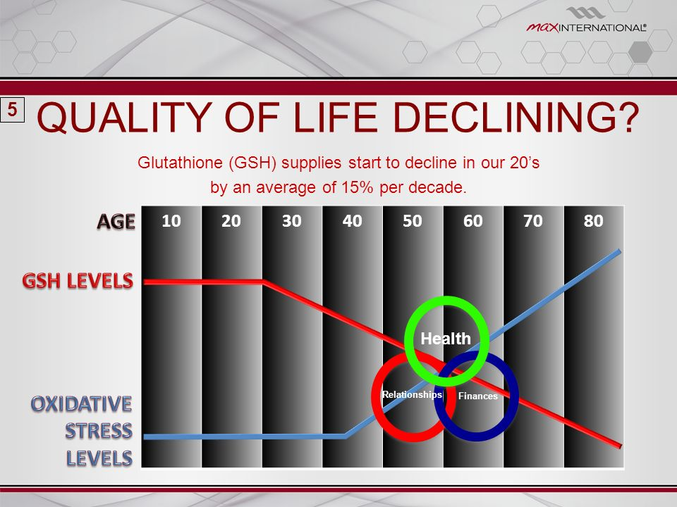 1020304050607080 Glutathione (GSH) supplies start to decline in our 20s by an average of 15% per decade. QUALITY OF LIFE DECLINING? 5 Relationships Fi