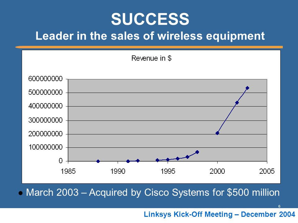 6 Linksys Kick-Off Meeting – December 2004 SUCCESS Leader in the sales of wireless equipment March 2003 – Acquired by Cisco Systems for $500 million