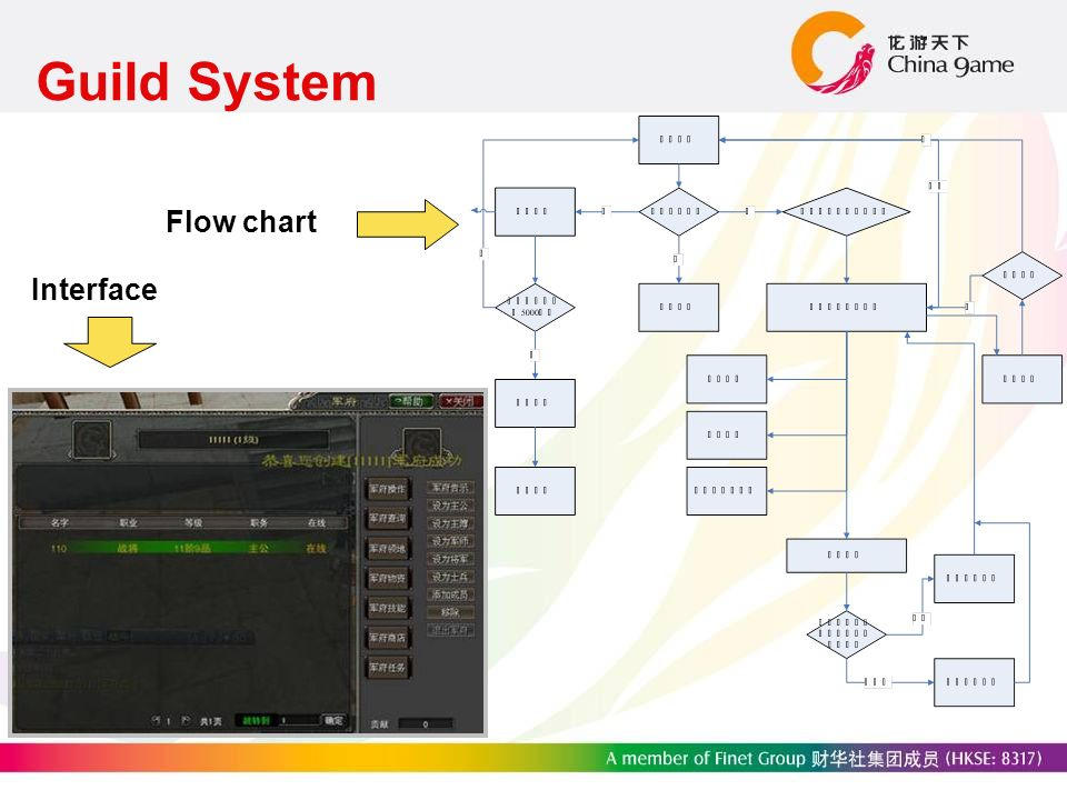 Guild System Interface Flow chart