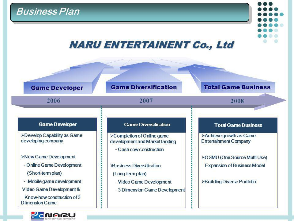 Game Developer Total Game Business NARU ENTERTAINENT Co., Ltd Total Game Business 2007 2008 2006 Achieve growth as Game Entertainment Company OSMU (One Source Multi Use) Expansion of Business Model Building Diverse Portfolio Business Plan Game Developer Develop Capability as Game developing company New Game Development - Online Game Development (Short-term plan) - Mobile game development Video Game Development & Know-how construction of 3 Dimension Game Completion of Online game development and Market landing - Cash cow construction Business Diversification (Long-term plan) - Video Game Development - 3 Dimension Game Development Game Diversification