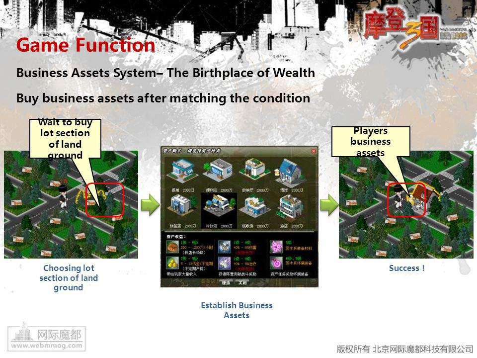 Game Function Business Assets System– The Birthplace of Wealth Buy business assets after matching the condition Choosing lot section of land ground Establish Business Assets Success Wait to buy lot section of land ground Players business assets