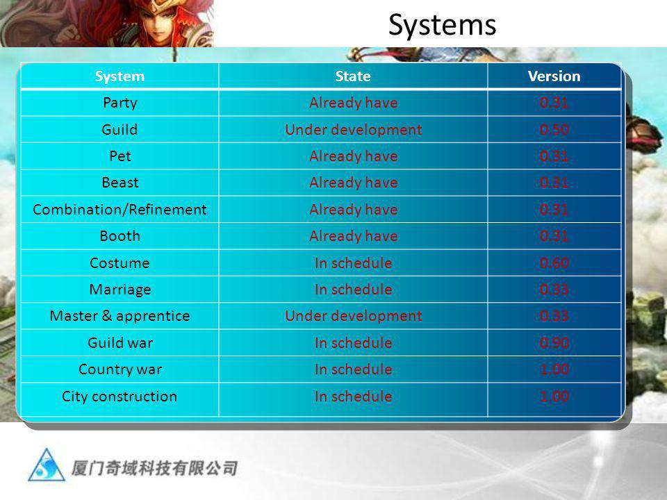 Systems SystemStateVersion PartyAlready have0.31 GuildUnder development0.50 PetAlready have0.31 BeastAlready have0.31 Combination/RefinementAlready ha