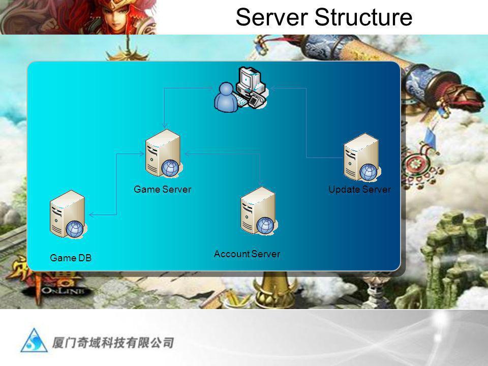 Server Structure Update ServerGame Server Game DB Account Server