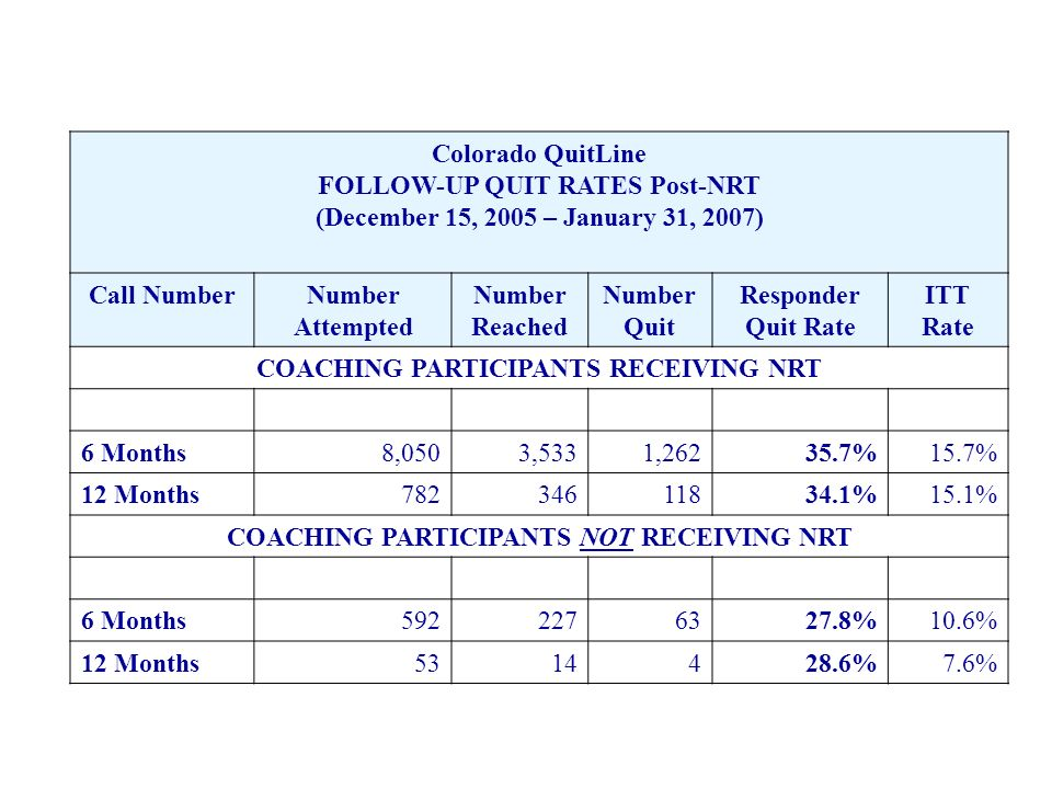 Colorado QuitLine FOLLOW-UP QUIT RATES Post-NRT (December 15, 2005 – January 31, 2007) Call NumberNumber Attempted Number Reached Number Quit Responder Quit Rate ITT Rate COACHING PARTICIPANTS RECEIVING NRT 6 Months8,0503,5331,26235.7%15.7% 12 Months78234611834.1%15.1% COACHING PARTICIPANTS NOT RECEIVING NRT 6 Months5922276327.8%10.6% 12 Months5314428.6%7.6%