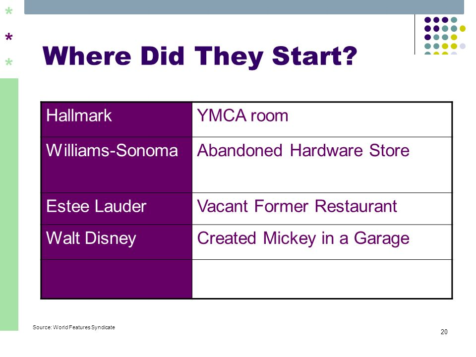 ****** 20 Where Did They Start? Source: World Features Syndicate HallmarkYMCA room Williams-SonomaAbandoned Hardware Store Estee LauderVacant Former R