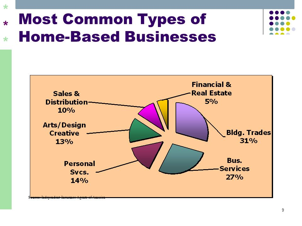 ****** 9 Most Common Types of Home-Based Businesses Source: Independent Insurance Agents of America