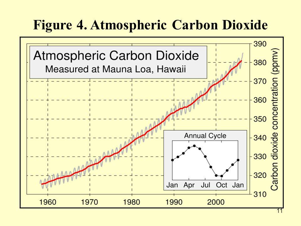 11 Figure 4. Atmospheric Carbon Dioxide
