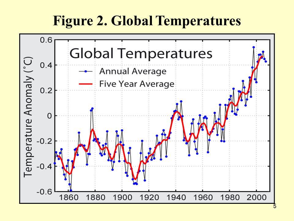 5 Figure 2. Global Temperatures