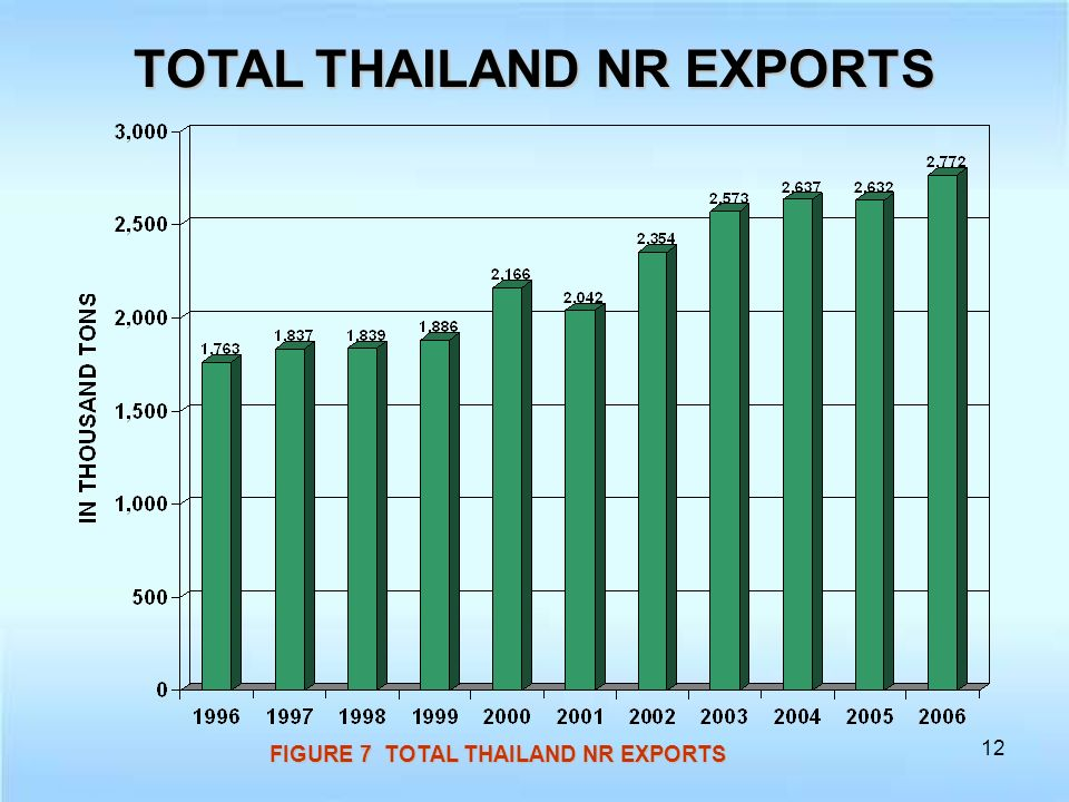12 TOTAL THAILAND NR EXPORTS FIGURE 7 TOTAL THAILAND NR EXPORTS