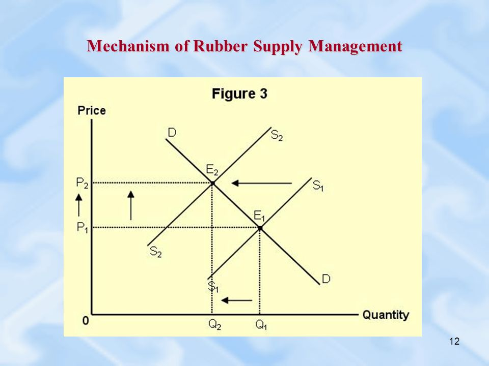 12 Mechanism of Rubber Supply Management