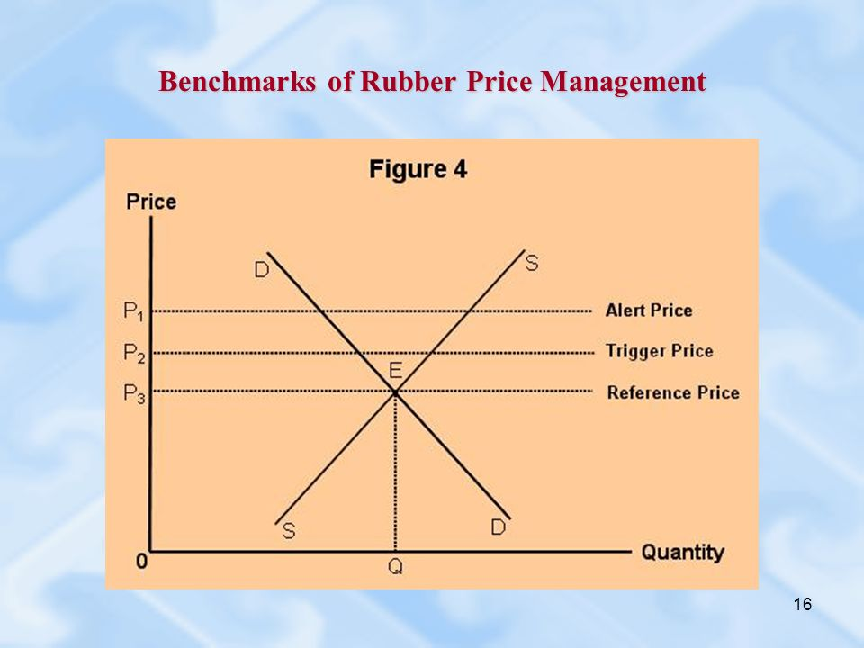 16 Benchmarks of Rubber Price Management