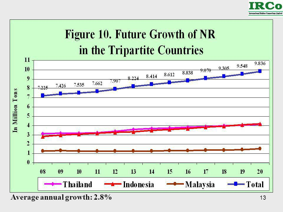 13 Average annual growth: 2.8%