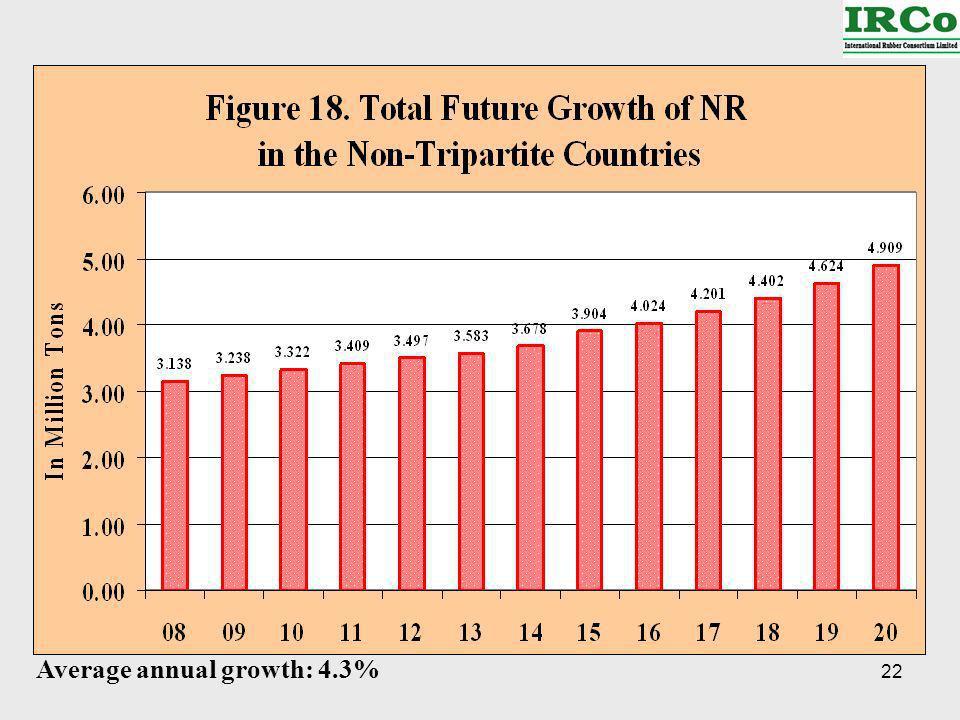 22 Average annual growth: 4.3%