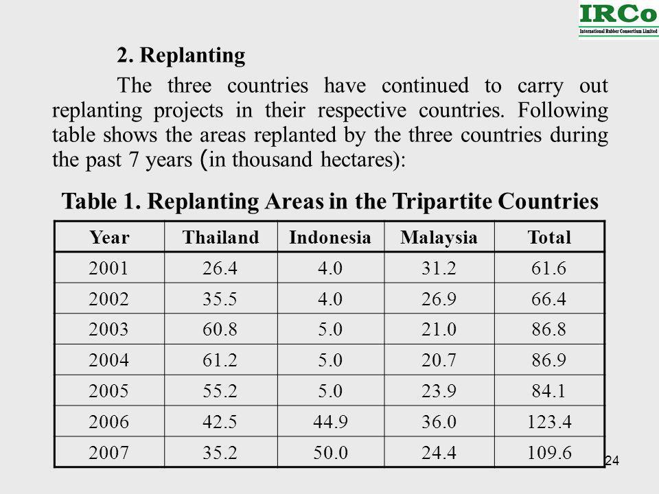 24 YearThailandIndonesiaMalaysiaTotal 200126.44.031.261.6 200235.54.026.966.4 200360.85.021.086.8 200461.25.020.786.9 200555.25.023.984.1 200642.544.936.0123.4 200735.250.024.4109.6 2.