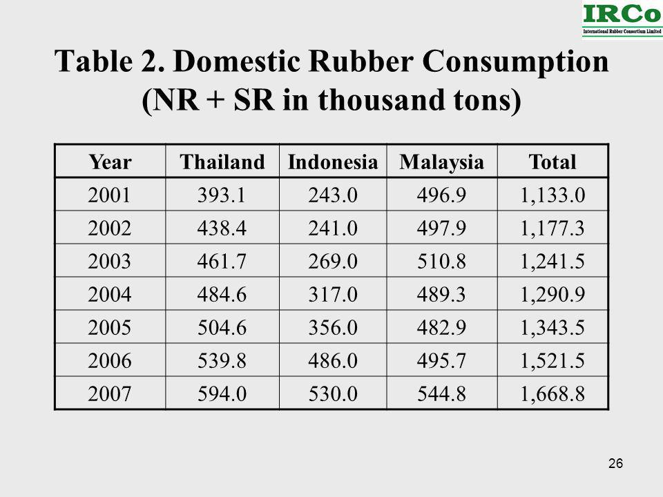 26 Table 2. Domestic Rubber Consumption (NR + SR in thousand tons) YearThailandIndonesiaMalaysiaTotal 2001393.1243.0496.91,133.0 2002438.4241.0497.91,