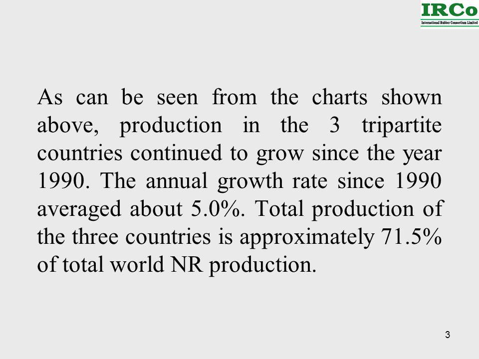 14 Future Growth of NR in the Non-Tripartite Countries