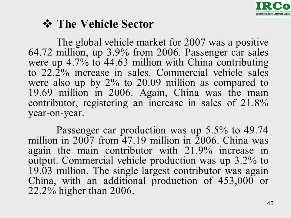 45 The Vehicle Sector The global vehicle market for 2007 was a positive 64.72 million, up 3.9% from 2006.