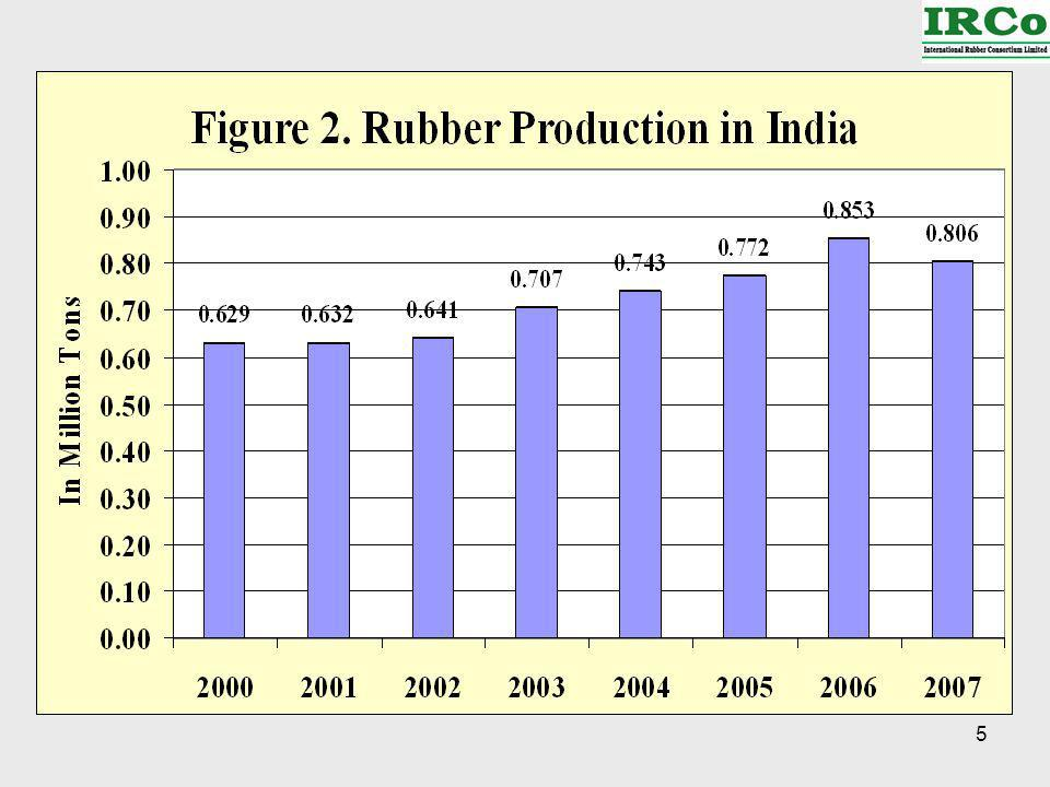 46 The Tire Sector Global tire production in 2007 showed moderate increase as compared to 2006.