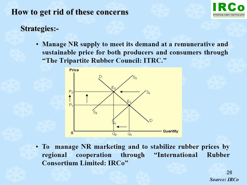 26 How to get rid of these concerns Strategies:- Manage NR supply to meet its demand at a remunerative and sustainable price for both producers and co