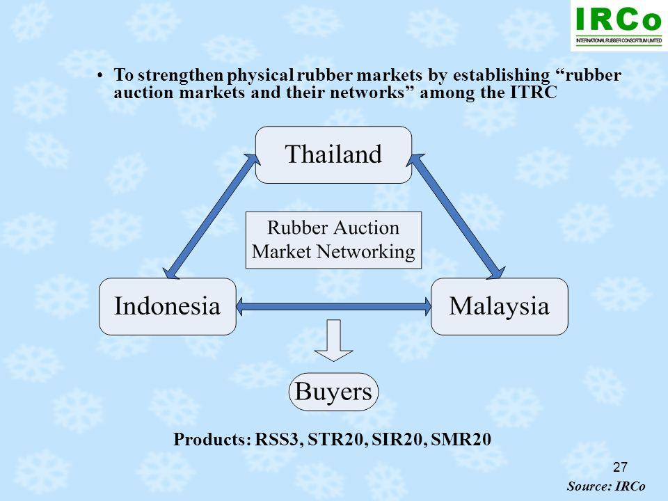 27 Products: RSS3, STR20, SIR20, SMR20 Source: IRCo To strengthen physical rubber markets by establishing rubber auction markets and their networks am