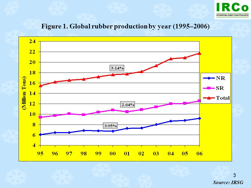 3 Figure 1. Global rubber production by year (1995–2006) Source: IRSG