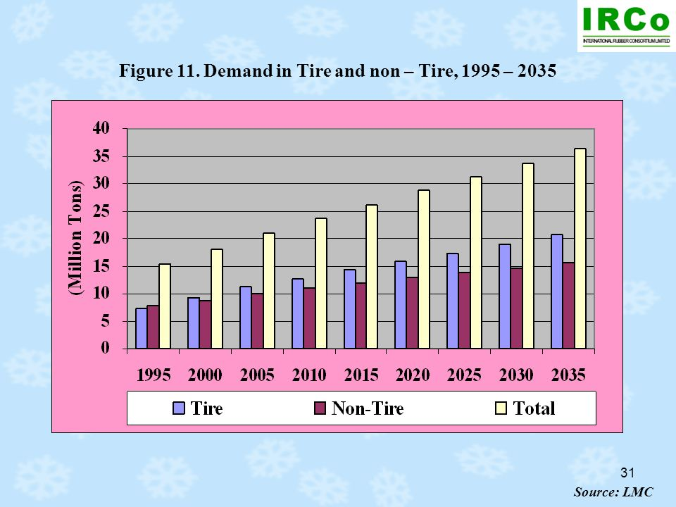 31 Figure 11. Demand in Tire and non – Tire, 1995 – 2035 Source: LMC