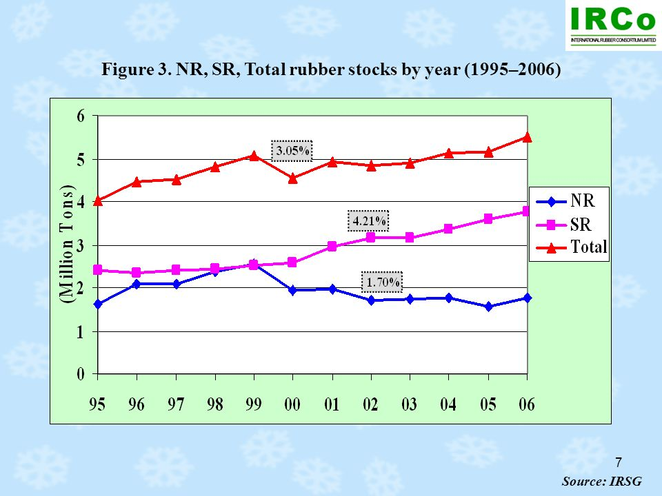 7 Figure 3. NR, SR, Total rubber stocks by year (1995–2006) Source: IRSG