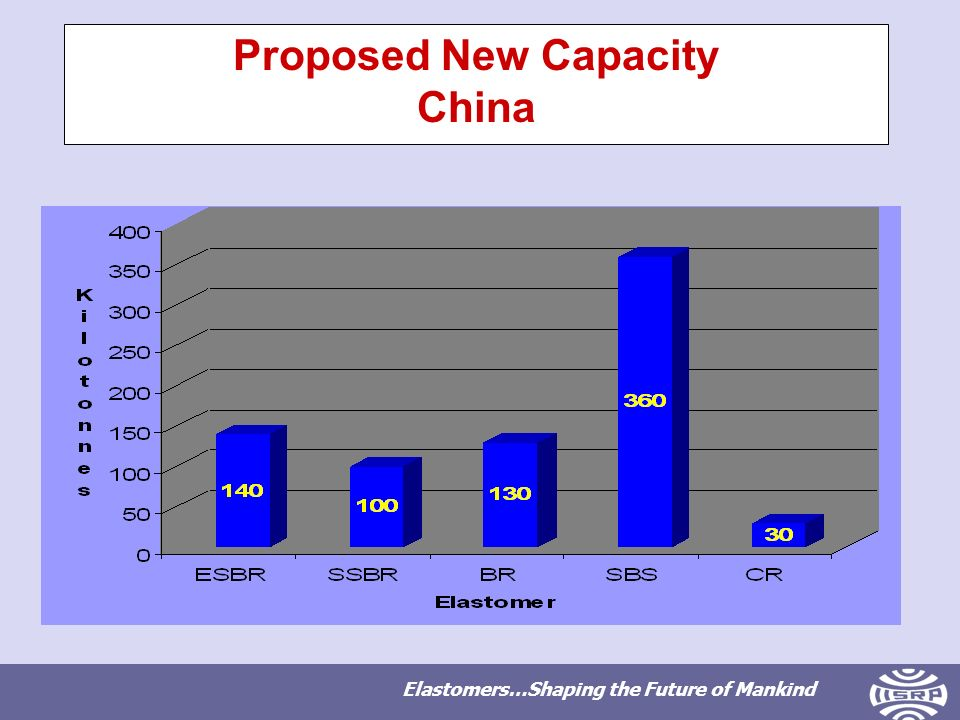 Elastomers…Shaping the Future of Mankind Proposed New Capacity China