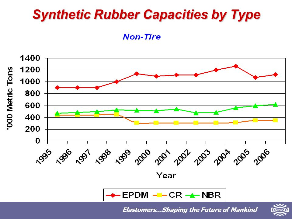 Elastomers…Shaping the Future of Mankind Synthetic Rubber Capacities by Type